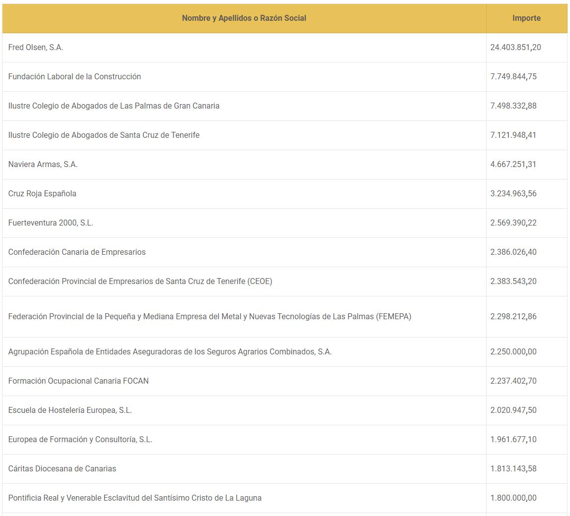 Listado de empresas obligadas transparencia canarias