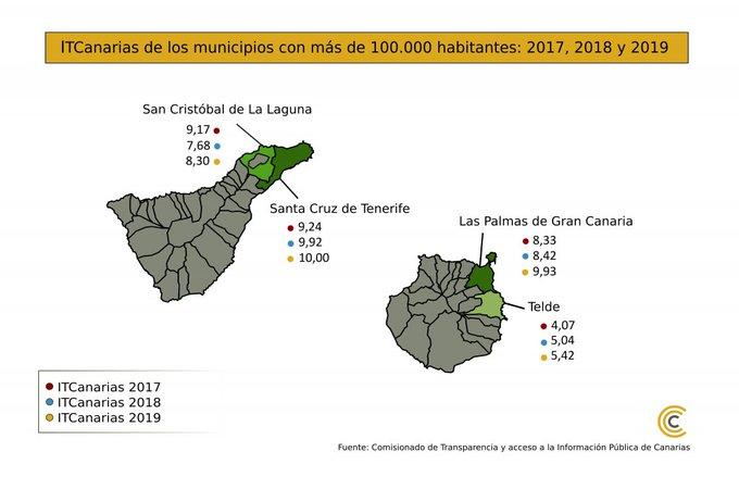Notas transparencia Ayuntamientos de más de 100.000 habitantes